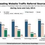 Leading Website Traffic Referral Sources, June-July 2014 [CHART]