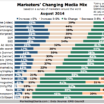 Changing Marketing Media Mix, August 2014 [CHART]