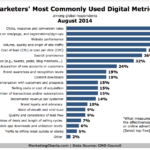 Marketers' Most Popular Online Metrics, August 2014 [CHART]