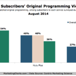 Streaming Video Service Subscriber Viewing By Channel, August 2014 [CHART]