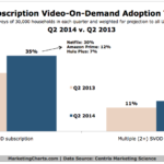 Video-On-Demand Subscription Trends, Q2 2013 vs Q2 2014 [CHART]