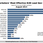 B2B Marketers' Most Effective Lead Generation Tactics, August 2014 [CHART]