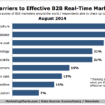 Top Obstacles To B2B Real-Time Marketing, August 2014 [CHART]