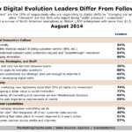 Online Leaders & Followers, August 2014 [TABLE]