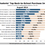 College Students' Back-To-School Purchase Influencers, August 2014 [CHART]