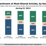 Chart - Sentiment Of Most Shared Articles By Social Network