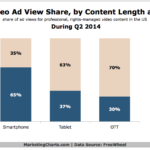 Chart - Online Video Ad View Share By Content Length & Device