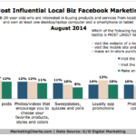 Chart - Most Influential Local Facebook Marketing Tactics Among Millennials