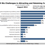 Top Challenges For Small Businesses In Attracting & Keeping Customers, August 2014 [CHART]