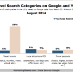 Chart - Top Travel Search Categories For Google & YouTube