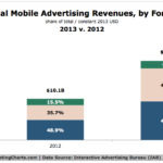 Chart - Global Mobile Ad Revenues By Format