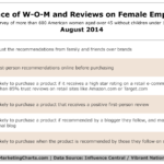 Table - Influence Of Word Of Mouth & Reviews On Female Empty-Nesters