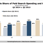 Chart - Mobile Share Of Search Ad Spending & Clicks