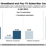 US Broadband & Pay TV Subscribers, Q2 2014 [CHART]