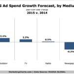 Chart - US Ad Spending Forecast By Medium