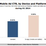 Mobile Ad CTRs By Device & Platform, H1 2014 [CHART]