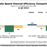 Chart - Media Spend Channel Efficiency