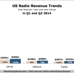 US Radio Revenue Trends, Q1-Q2 2014 [CHART]