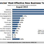 Marketing Agencies' Most Effective New Business Tools, August 2014 [CHART]