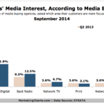 Chart - Clients' Advertising Interests By Channel, According To Media Buyers