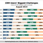 Top Challenges For CRM Software Users, August 2014 [CHART]