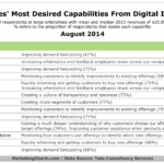 Enterprises' Most Desired Online Capabilities, August 2014 [TABLE]