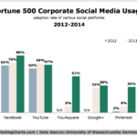 Chart - Fortune 500 Social Media Use