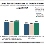Chart - How US Investors Get Financial Advice