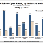 Chart - Email Click-to-Open Rates By Industry & Device