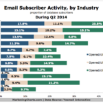 Chart - Email Subscriber Activity By Industry