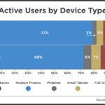 Active Mobile Use By Device Type, 2013 vs 2014 [CHART]