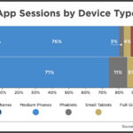 Mobile App Sessions By Device Type, 2013 vs 2014 [CHART]
