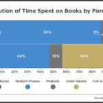 Chart - Time Spent On Books By Device Type, 2013 vs 2014