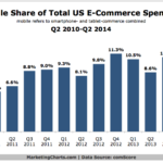 Chart - Mobile Share Of eCommerce Spending