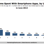 Chart - Share Of Time Spent With Smart Phone Apps