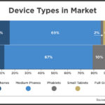 Chart - Market Share Of Mobile Device Types, 2013 vs 2014