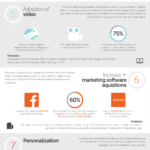 Infographics - 10 Marketing Trends For 2015