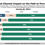 Online Channels' Influence Throughout Path To Purchase, Q1 2014 [CHART]