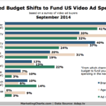 Budget Shifts To Fund Video Advertising, September 2014 [CHART]
