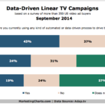 Chart - Data-Driven TV Ad Campaigns