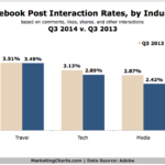 Chart - Facebook Post Interaction Rates By Industry