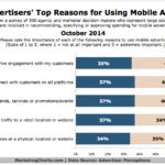 Top Reasons Large Advertisers Buy Mobile, October 2014 [CHART]