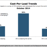 Chart - Cost-Per-Lead Trends