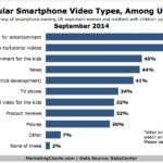 Chart - Most Popular Mobile Videos Watched By US Mothers