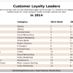 Brands With Most Loyal Customers, 2014 [TABLE]
