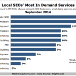 Local SEOs' Most In-Demand Services, September 2014 [CHART]