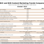 Comparison Of B2C vs. B2B Content Marketing Trends, October 2014 [TABLE]