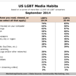 Table - US LGBT Media Consumption By Age