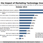 CMOs On The Impact Of Marketing Tech Investments, October 2014 [CHART]
