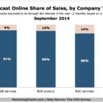 Online Share Of Sales By Company Type, September 2014 [CHART]